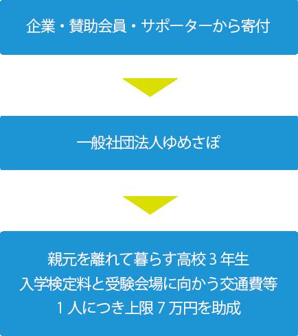 事業内容図_02
